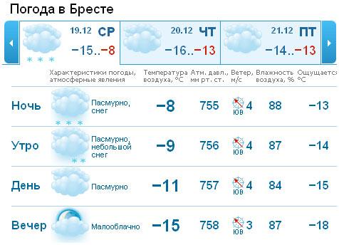 "Погода в Бресте на ""конец света"""