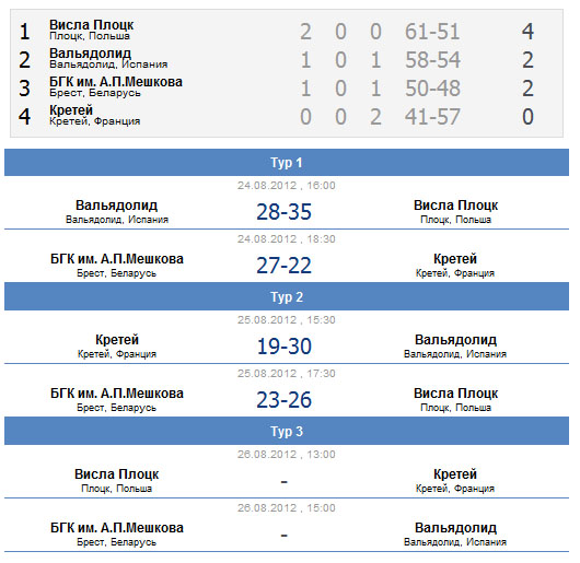 Кубок Белгазпромбанка. Турнирная таблица