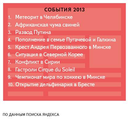 Что ищут белорусы в интернете 2013