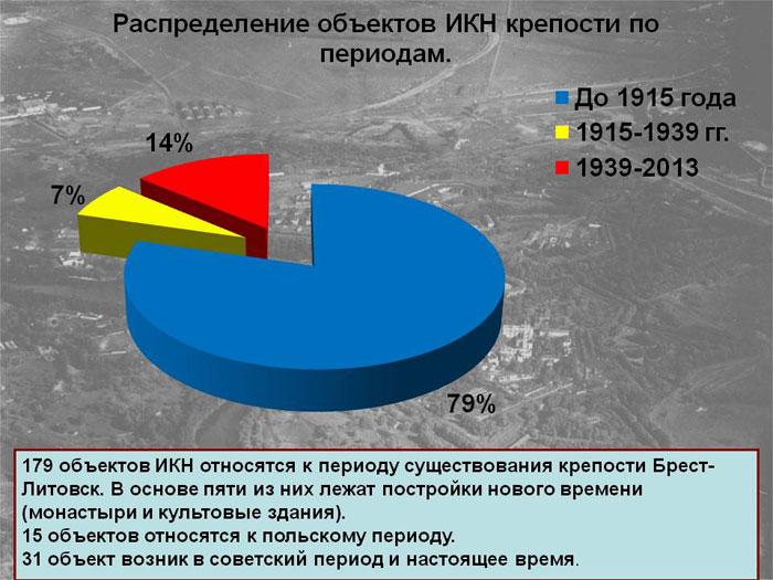 Станет ли Брестская крепость частью всемирного наследия ЮНЕСКО