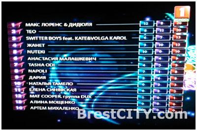 Результаты голосования зрителей и жюри. Евровидение 2014 Беларусь