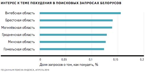 Поисковые запросы по теме похудения в областях Беларуси