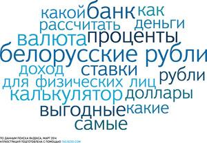 Кредиты и вклады в белорусских рублях