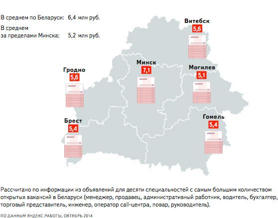 Средняя зарплата в Бресте 5,4 миллиона рублей