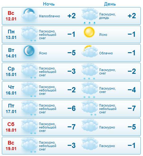 Прогноз погоды на старый новый год в Бресте