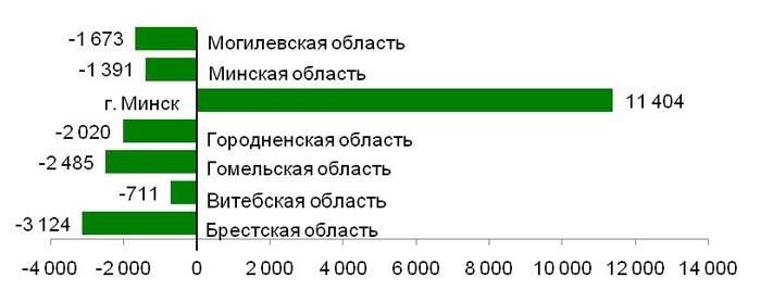 Миграционная статистика внутри Беларуси