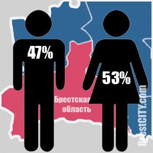 В Брестской области 53 процента женщины и 47 процентов мужчин