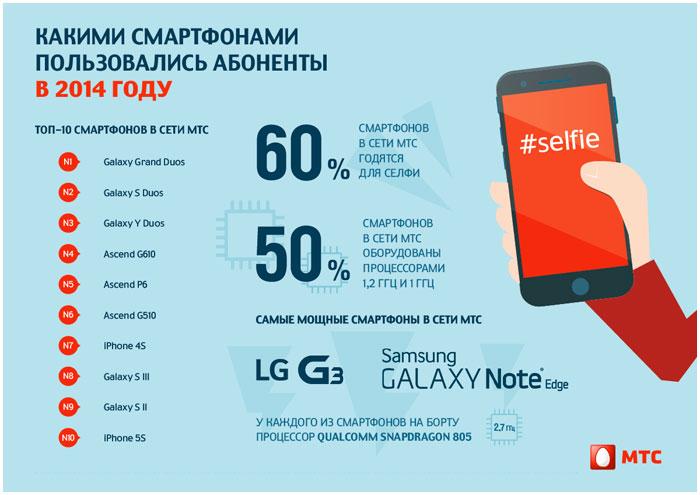 Самые популярные в Беларуси смартфоны