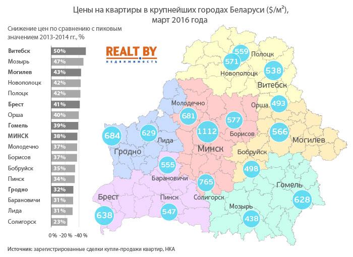 Цены на квартиры в Бресте 2016