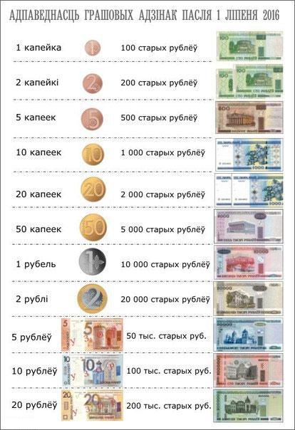 Старые и новые деньги Беларуси