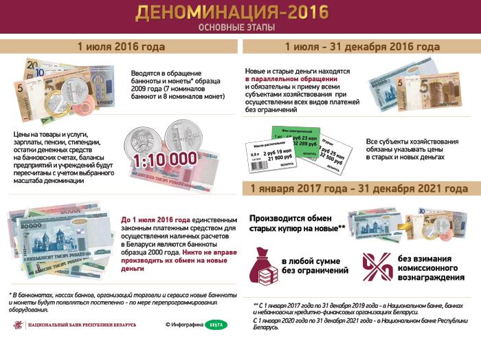 Деноминация в Белаурси. Основные этапы