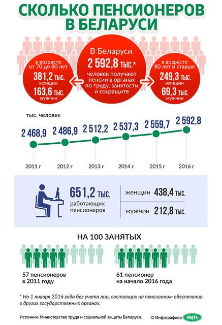 Сколько работающих пенсионеров в Беларуси