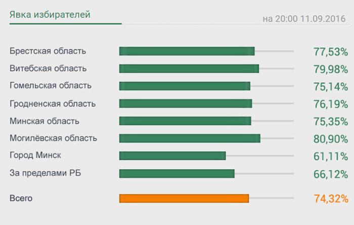 Явка избирателей по Брестской области
