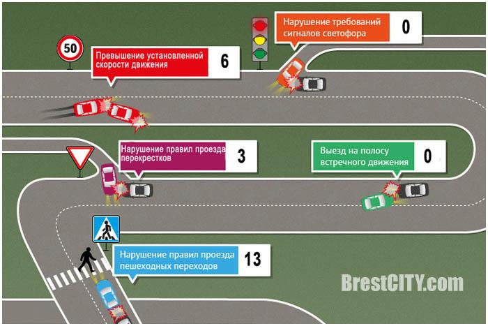 Рейтинг нарушений в Бресте и области за январь-февраль 2017