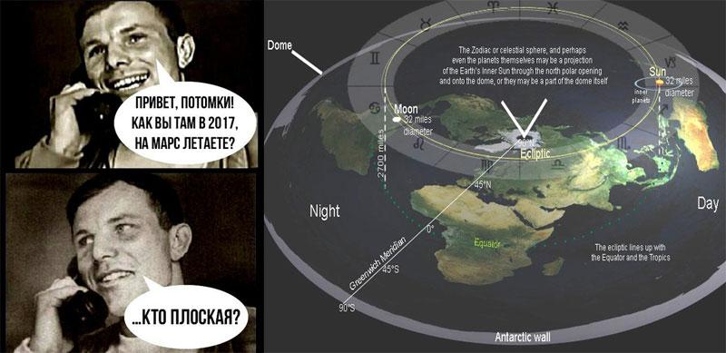 Теория плоской Земли