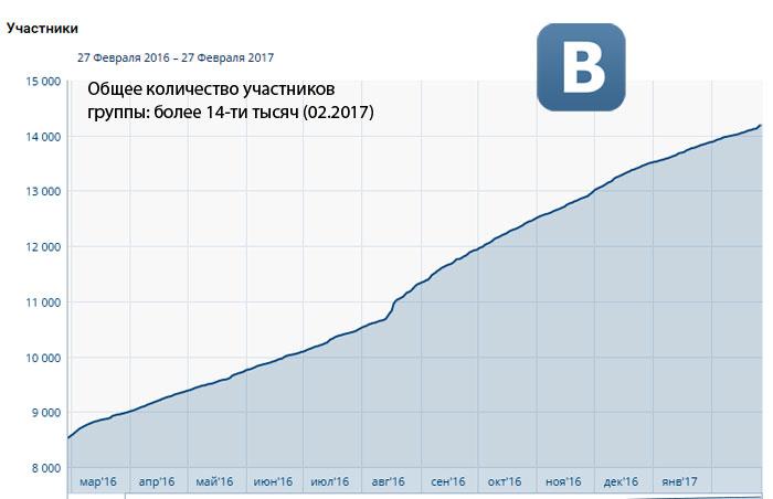 Рост группы БрестСИТИ в соцсетях