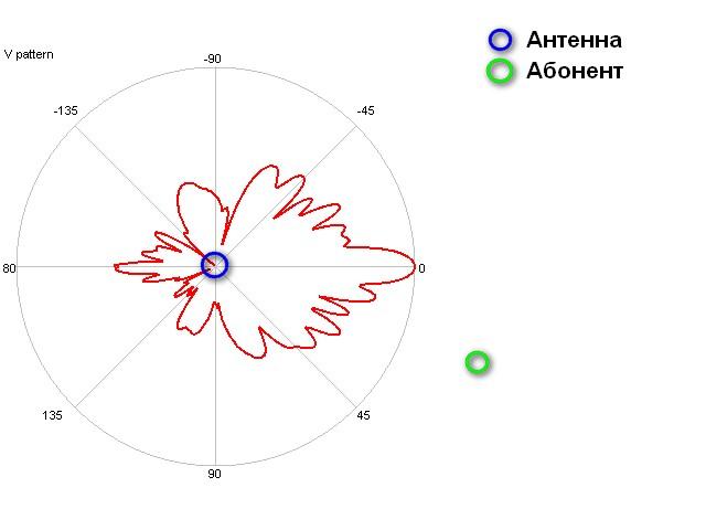 Диаграмма Антенна-Абонент