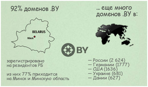 Статистика байнета. 20 лет. 1994-2014
