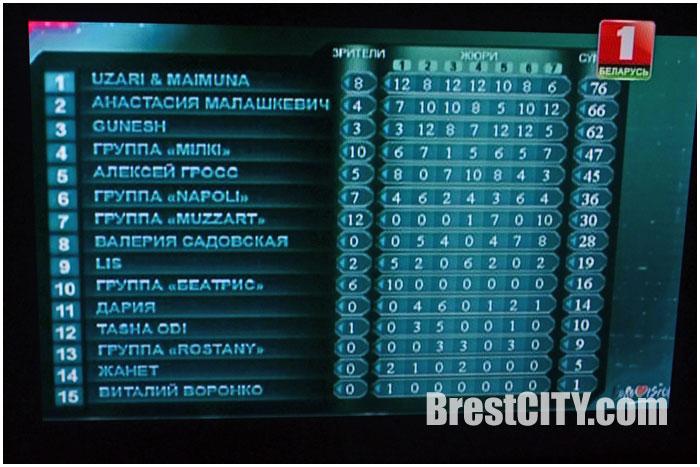 Евровидение 2015 в Беларуси. Результаты голосования жюри и телезрителей