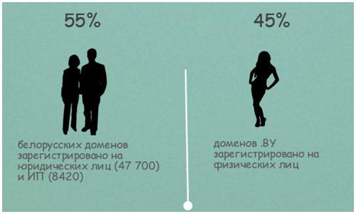 Статистика белорусского интернета
