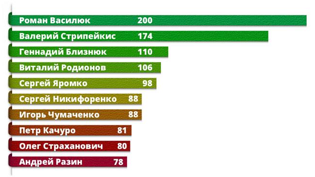 Лучшие бомбардиры Беларуси по футболу