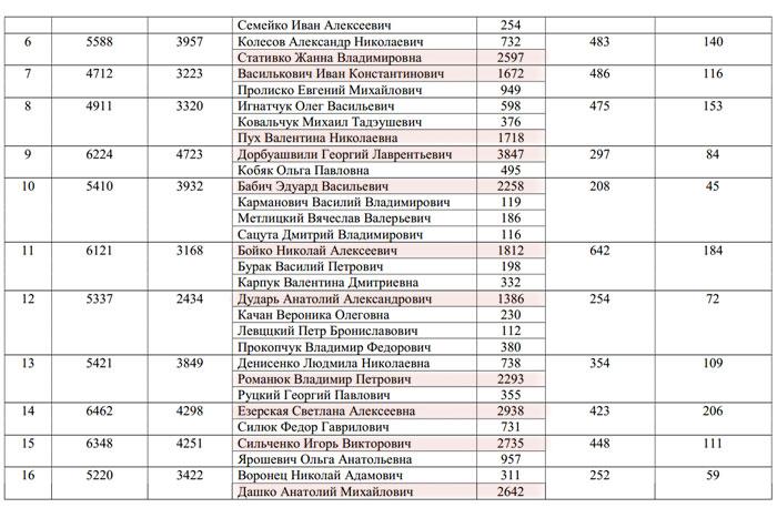 Итоги выборов в Брестский горсовет 23 марта 2014
