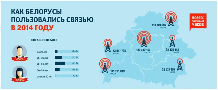 Брестская область одна из самых разговорчивых в сети МТС