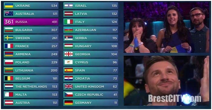 Евровидение 2016. Результаты голосования