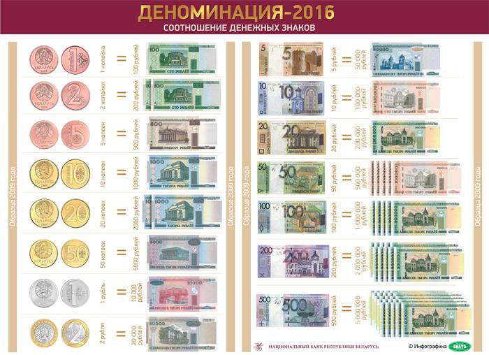 Соотношение новых и старых денег. Деноминация 2016