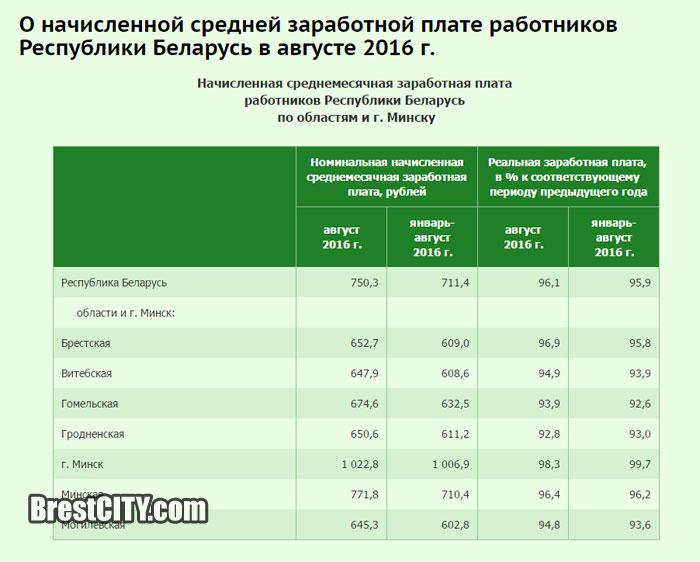 Зарплата за августа в Беларуси