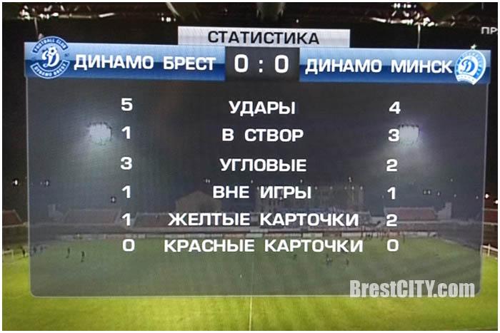 Динамо Брест - Динамо Минск