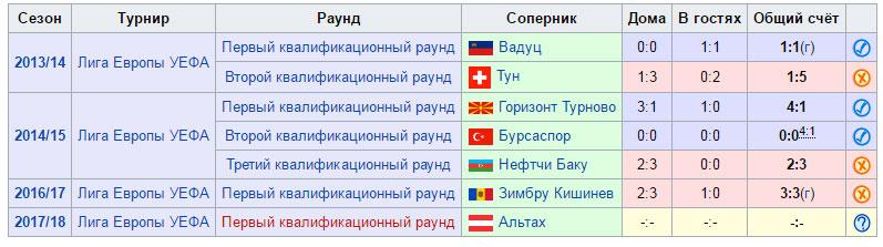 Жеребьевка Динамо Брест